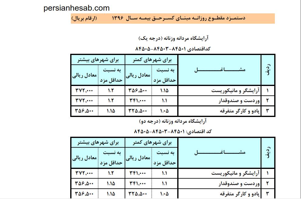 جدول حقوق ۹۶ برای رده های شغلی مختلف