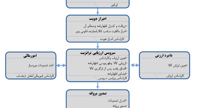 formgomrok_persianhesab.com