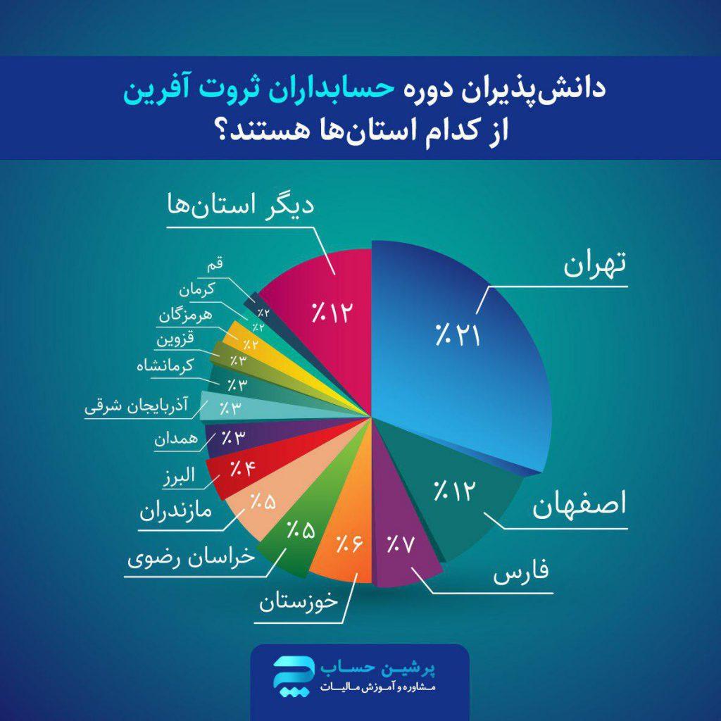نسبت جمعیتی دانشپذیران حسابداران ثروت آفرین (آموزشگاه حسابداری)