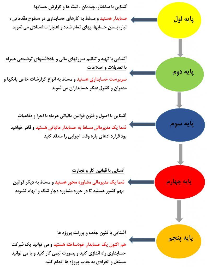 پایههای دوره حسابداران ثروت آفرین (آموزشگاه حسابداری)