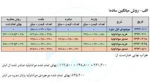 چرخه حسابداری مواداولیه