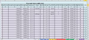 جدول حقوق و دستمزد 96