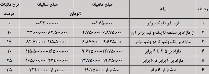 جدول پلکانی مالیات حقوق سال 1398