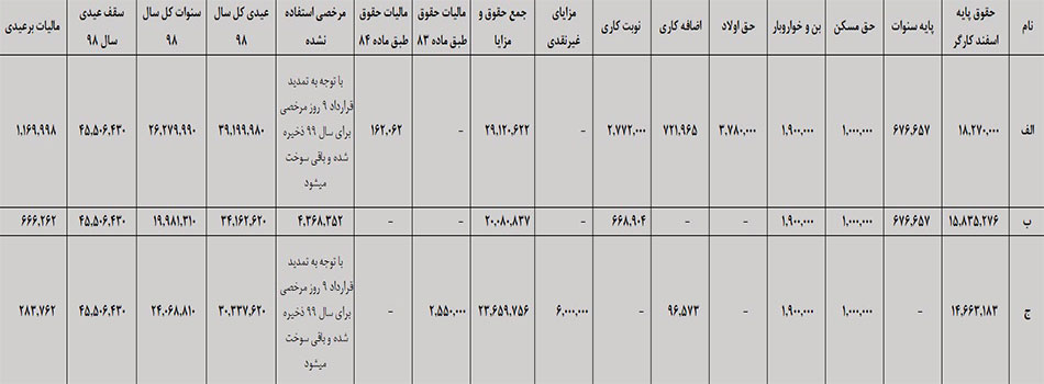جدول محاسبه عیدی و سنوات سال98